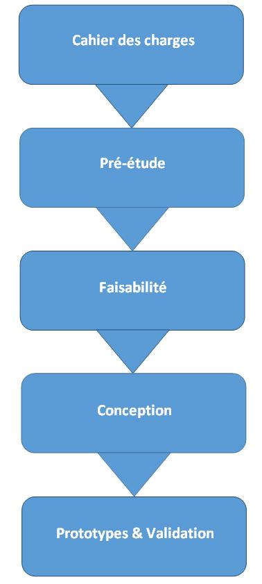Bureau d'études EMS Concept